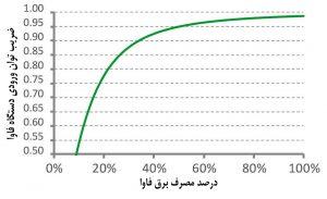 نمودار نمایش نسبت افزایش ضریب توان تجهیزات فاوا با افزایش بار
