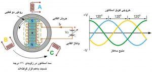 نمودار نمایش اصول پایهٔ کارکرد «ژنراتور سهفاز همزمان» (Three phase synchronous generator)