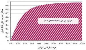 کمترین ضریب توان پذیرفته برای ژنراتور، بهعنوان تابعی از مصرف که ژنراتور در کمتر از آن خاموش میشود