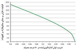 ظرفیت خازنی منبع تغذیهٔ دستگاه فاوا در هر کیلووات،بهعنوان تابعی از ضریب توان اندازهگیریشده یا گزارششده در ۵۰ درصد مصرف