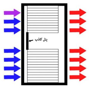 جریان هوای رک مرکز داده، پس از نصب پنلهای کاذب، نما از پهلو