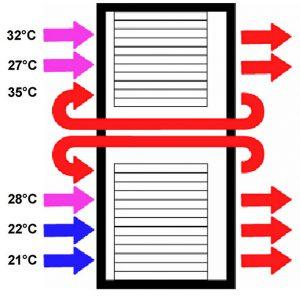 تاثیر نصب پنلهای کاذب مدیریت جریان هوا، بر دمای هوای ورودی سرورها، بدون پنلهای کاذب، نمای رک مرکز داده از پهلو