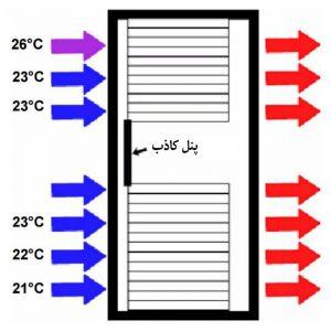 تاثیر نصب پنلهای کاذب مدیریت جریان هوا، بر دمای هوای ورودی سرورها، پس از نصب پنلهای کاذب، نمای رک مرکز داده از پهلو