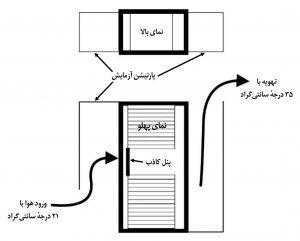 نمودار تنظیمات آزمایش تاثیر نصب پنلهای کاذب مدیریت جریان هوا، بر دمای هوای ورودی سرورها در رک مرکز داده