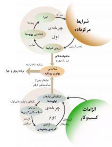 نقشهٔ فرایند، برای تعیین روش مناسبِ اجرای سرورهای خشابی در مرکز دادهٔ موجود