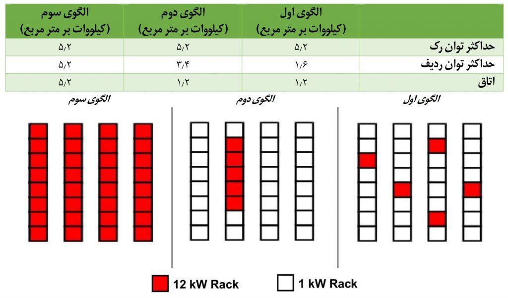 توان مصرفی بهوات در واحد سطح، برای سه نوع پیکربندی سالن فاوا در مرکز داده: در رک، در ردیف، در سالن