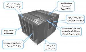 نمونهای از سیستم ماژولار برق و سرمایش، برای ناحیهٔ اختصاصی پرظرفیت در داخل مرکز داده، ماژولهای ۲ تا ۱۲رک فاوا با ظرفیت ۲۰ کیلووات در رک