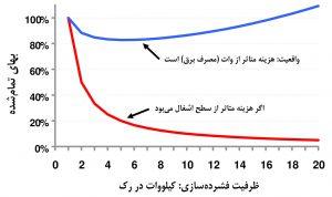 تغییر بهای تمامشدهٔ چرخهٔ عمر مرکز داده، بهعنوان تابعی از توان مصرفی رک