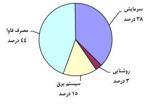 نمودار میزان مصرف برق در مرکز داده معمول
