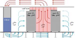 جانمایی دریچههای هوای رفتوبرگشت، در سیستم هوارسانی بسته در مرکز داده