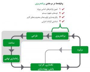 چرخهٔ عمر مرکز داده و نمایش چهار وظیفهٔ اصلی در برنامهریزی