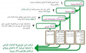 چهار وظیفه در «توالی برنامهریزی سیستم» مرکز داده