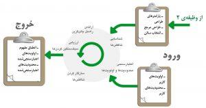 جزئیات وظیفهٔ یکپارچهسازی محدودیتها و اولویتهای کاربر در برنامهریزی سیستم مرکز داده