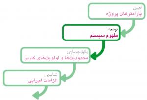 وظیفهٔ ۲ از برنامهریزی سیستم مرکز داده: توسعهٔ «مفهوم سیستم»
