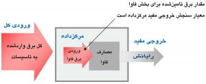 بهرهوری در مرکز داده بهعنوان «قسمتی از برق ورودی تاسیسات که به مصرف فاوا میرسد» تعریف شده است.