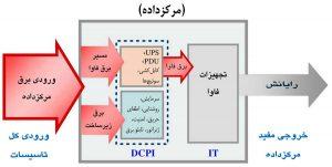 جزئیات مصرف برق در مدل بهرهوری مرکز داده
