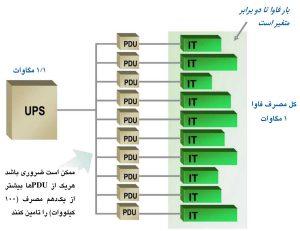 تاثیر تنوع مصارف بر برآورد ظرفیت PDU مرکز داده