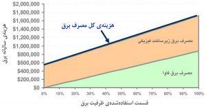 هزینهٔ سالیانهٔ برق برای مرکز داده معمول ۱ مگاواتی، بهعنوان تابعی از قسمت استفادهشدهٔ ظرفیت مبنا