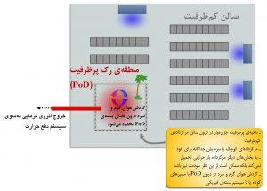 نمایش مفهوم اصلی منطقهٔ (PoD) پرظرفیت در مرکز داده
