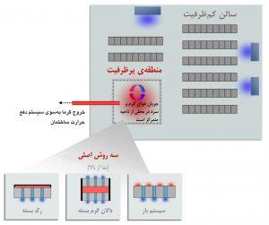 منطقه (PoD) مستقل و ایزولهٔ پرظرفیت در مرکز داده