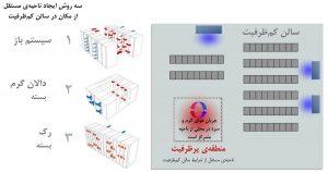 روشهای منطقه (PoD) پرظرفیت بسته در مرکز داده