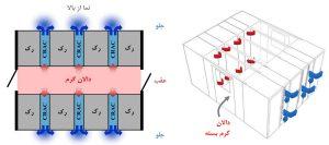 منطقه (PoD) پرظرفیت با دالانهای گرم بسته در مرکز داده