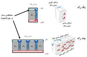 منطقه (PoD) پرظرفیت با رک بسته و محفظهٔ اختیاری مقابل درب جلو، در مرکز داده