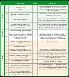 کاربرگ چکلیست برای اجرای منطقهٔ رک پرظرفیت (PoD) در مرکز داده؛ ص 1
