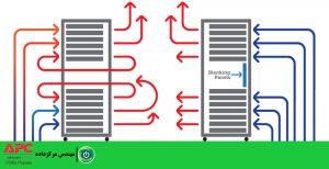 مقالهٔ بهبود عملکرد سرمایش رک مرکز داده ، با استفاده از پنل کاذب مدیریت جریان هوا