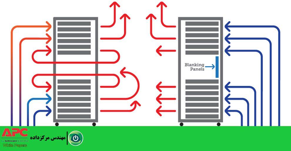 مقالهٔ بهبود عملکرد سرمایش رک مرکز داده، با استفاده از پنل کاذب مدیریت جریان هوا