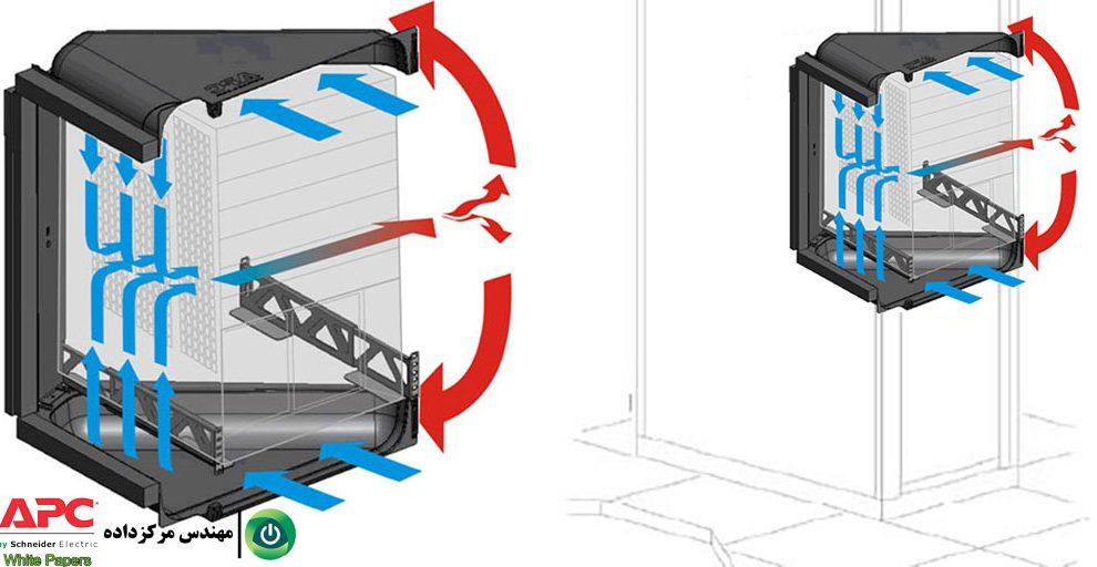 مقالهٔ گزینههای سرمایش مرکزداده برای تجهیزات رک با جریان هوای پهلوبهپهلو