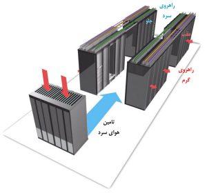 روش سرمایش دالان سرد ـ دالان گرم، با جریان هوای جلو به عقب در مرکز داده