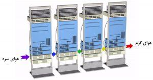 افزایش پیاپی دمای ورودی هوای تجهیزات با جریان هوای پهلوبهپهلو، در رکهای مرکز داده با چهارچوب باز