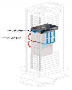 نمای سهرخ از رک مرکز داده با سیستم فعال هدایت هوا از پهلو