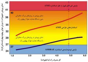 نمودار دمای ورودی تجهیزات در ارتباط با مصرف رک مرکز داده (رک APC NetshelterVX)