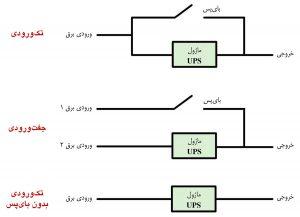 سه پیکربندی اصلی سیستم UPS مرکز داده با توجه به ورودی برق و بایپس