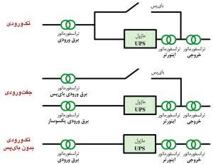 گزینههای مکان نصب ترانسفورماتورهای ایزولاسیون مرکز داده در سه پیکربندی اصلی UPS