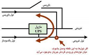 نمایش جریان گردابی پدید آمده در هنگام یکیکردن دو کابل نول ورودی و ایجاد یک کابل نول خروجی (ترانسفورماتور ایزولاسیون مرکز داده)