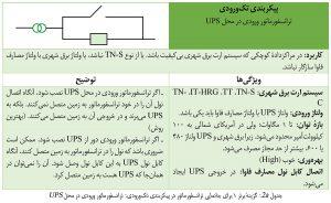 گزینهٔ برتر ۱ برای جانمایی ترانسفورماتور در پیکربندی تکورودی مرکز داده: ترانسفورماتور ورودی در محل UPS