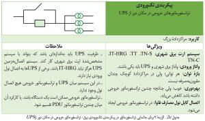 گزینهٔ ۳ برای جانمایی ترانسفورماتور در پیکربندی تکورودی برق مرکز داده: ترانسفورماتور خروجی در مکان دور از UPS
