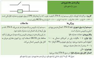 گزینهٔ ۳ برای جانمایی ترانسفورماتور در پیکربندی جفتورودی برق مرکز داده: بدون ترانسفورماتور