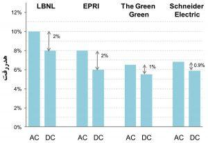 تفاوت در مقدار هدررفت منابع تغذیهٔ فاوای مرکز داده در دو سیستم برق AC و DC (چهار پژوهش)