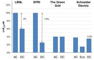تفاوت در مقدار هدررفت سیستم UPS مرکز داده در دو سیستم برق AC و DC (چهار پژوهش)