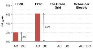 تفاوت در مقدار هدررفت ترانسفورماتور مرکز داده در دو سیستم برق AC و DC (چهار پژوهش)