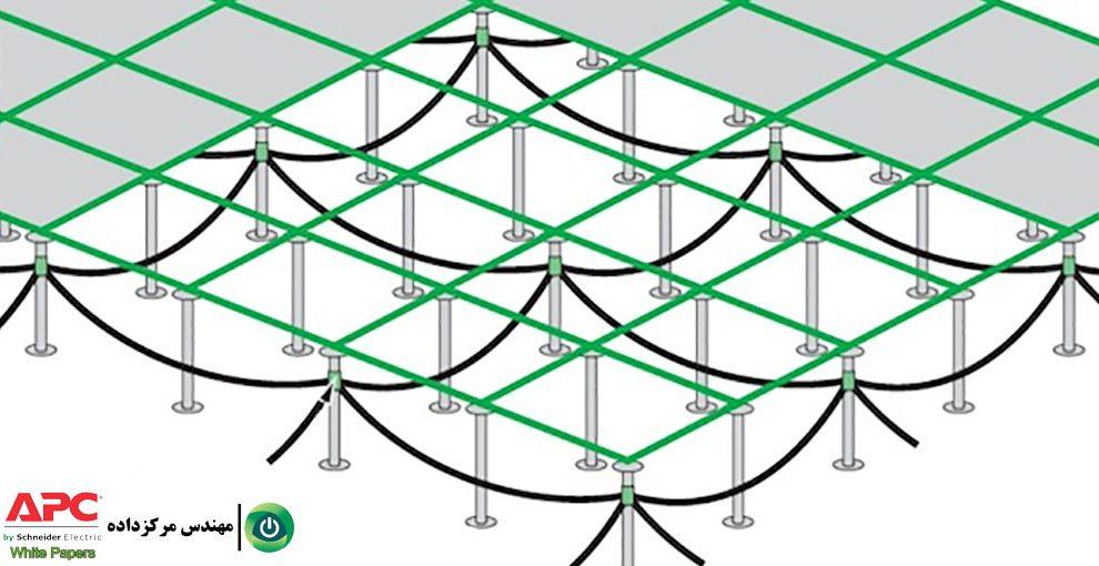 مقالهٔ اتصالبهزمین (Grounding) و استفاده از سیستم SRG در مرکزداده