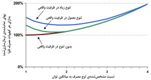 تاثیر مقدار «نسبت اوج مصرف بر میانگین توان رک» به بهای تمامشدهٔ برق و سرمایش مرکز داده