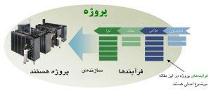 اجرای پروژه مرکز داده با سیستم و فرایندهای شکلدهندهٔ آن ممکن میشود
