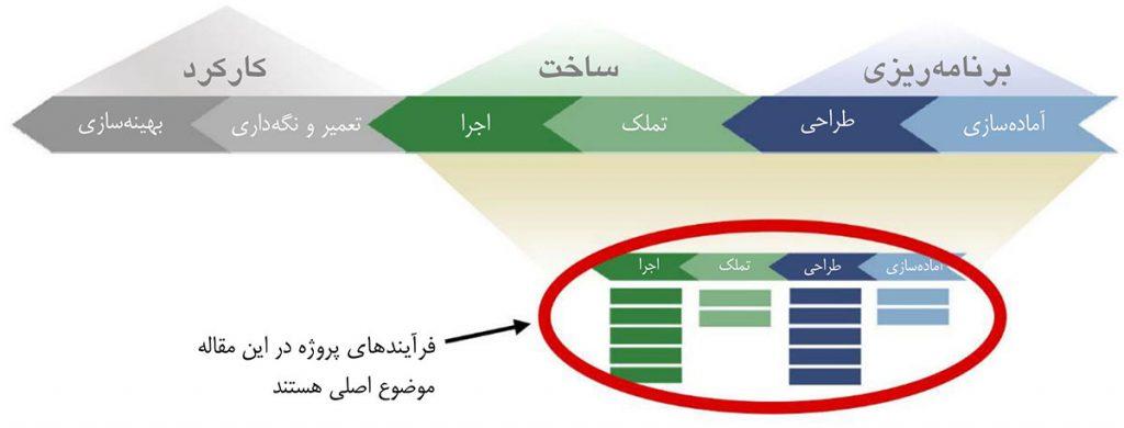 نمایش فرایندهای پروژه در قالب مفاهیم چرخهٔ عمر مرکز داده