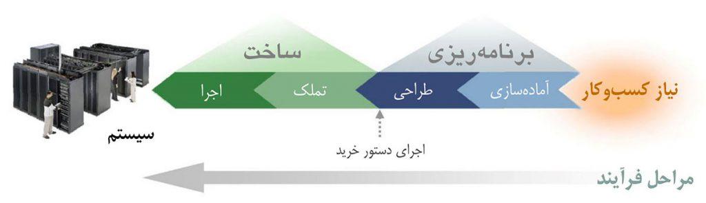 چهار مرحلهٔ فرایند پروژهٔ مرکز داده