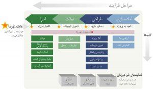 نقشهٔ بیانگر اجزای اصلی فرایند پروژهٔ مرکز داده